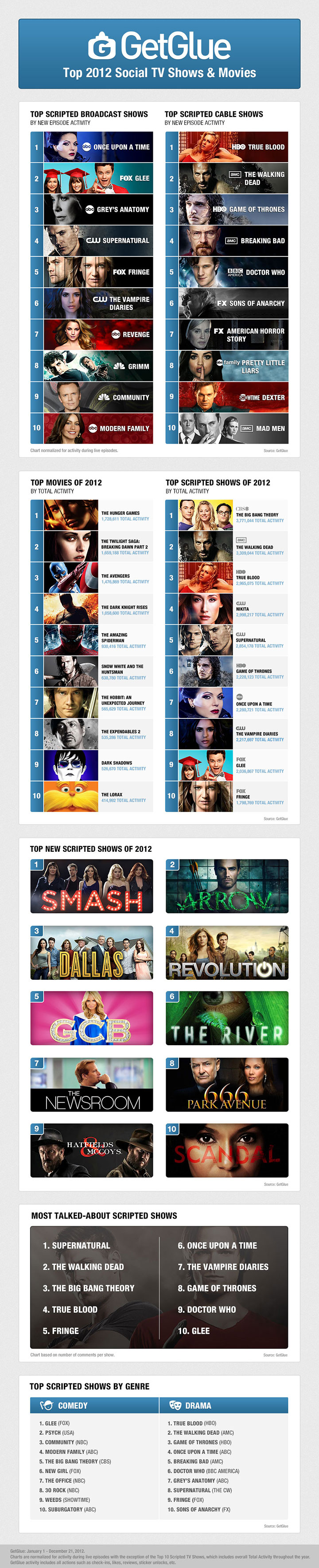 GetGlue: Top 2012 Social TV Shows & Movies [INFOGRAPHIC]